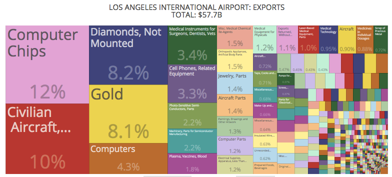 Los Angeles International Airport Exports graphic